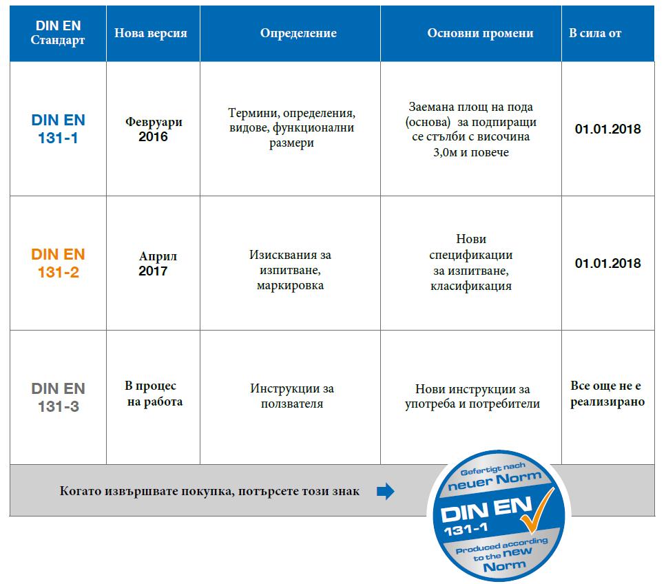 Изменения в сектор стълби на европейските стандарти